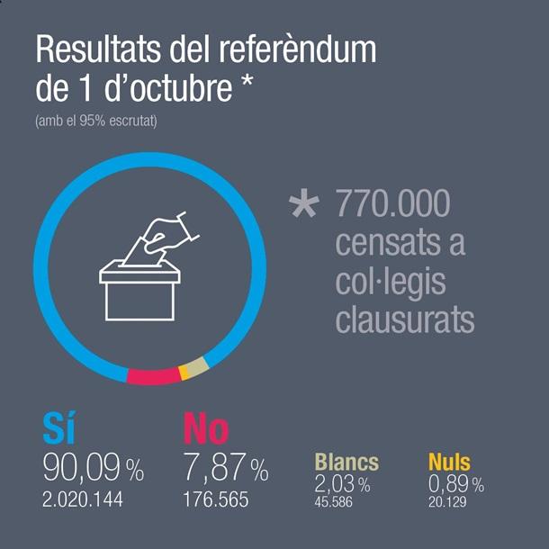 Сторонники независимости Каталонии получили основное большенство нареферендуме