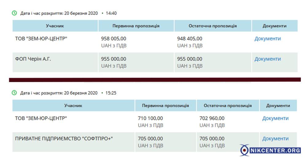 """""""Конкуренция"""" на закупках по разработке кадастра"""
