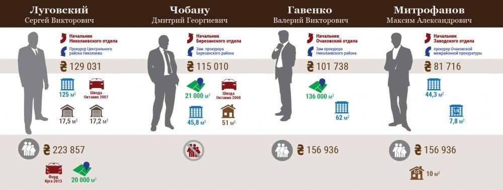 Николаевская местная прокуратура №1