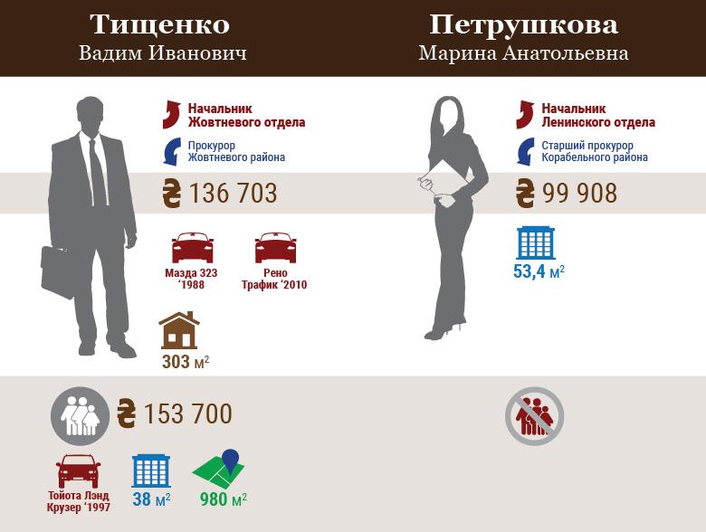 Николаевская местная прокуратура №2