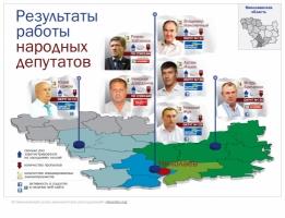 Николаевцы в Верховной Раде: итоги за полгода