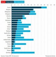 В рейтинге «кумовского капитализма» Украина заняла 5 место