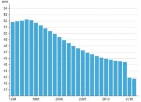 В 2016 году население Николаевской области сократилось на 4 тыс. человек. На 6 новорожденных приходится 10 умерших