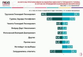 Рейтинг кандидатов в мэры Одессы: лидер определился, но интрига сохраняется