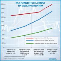 Нацкомиссия увеличила тарифы на электроэнергию для промышленных предприятий на 10 процентов
