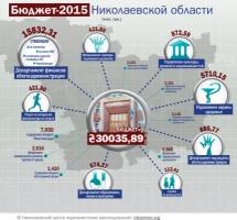 Николаевский облсовет принял бюджет на 2015 год