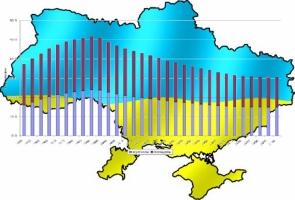 Численность населения Украины за полгода сократилась на 100 тысяч человек