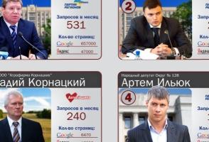 Рейтинг политиков в Интернете: лидируют Круглов и Дятлов