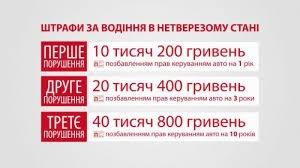 10 тыс. гривен штрафа пьяному водителю – в Николаеве суд начал применять новое законодательство