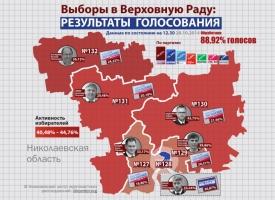 Обработано более 80% протоколов: на Николаевщине продолжает лидировать