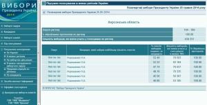 В Херсоне завершили обработку протоколов по президентским выборам