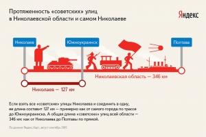 150 улиц в Николаевской области подпадают под закон о декоммунизации