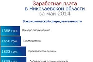 Доходы физлиц в экономической сфере на Николаевщине
