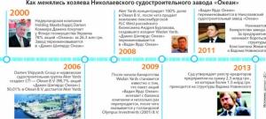 Когда же они наедятся: бывший российский олигарх приобрел все права на завод